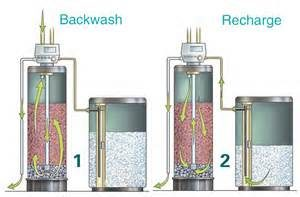 Best Water Softeners Guide