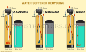 Dry water softener